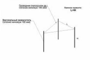 Что такое заземлитель, заземляющее устройство?